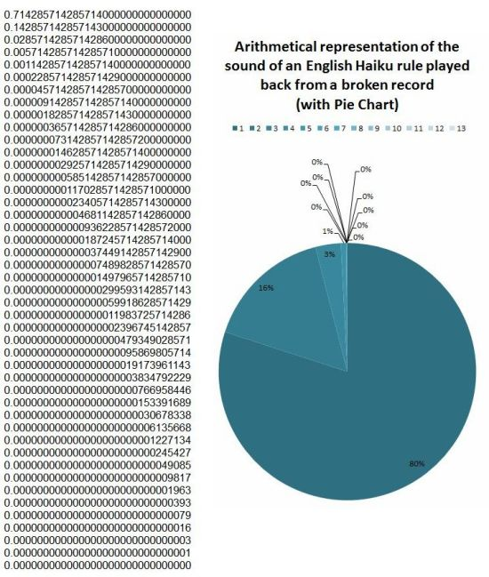 English Haiku rule with Pie Chart